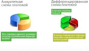 Дифференцированный платёж кредита