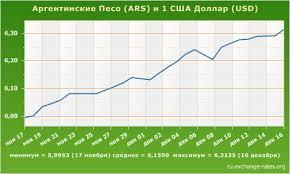 Рейтинг самых выгодных для инвестиций валют